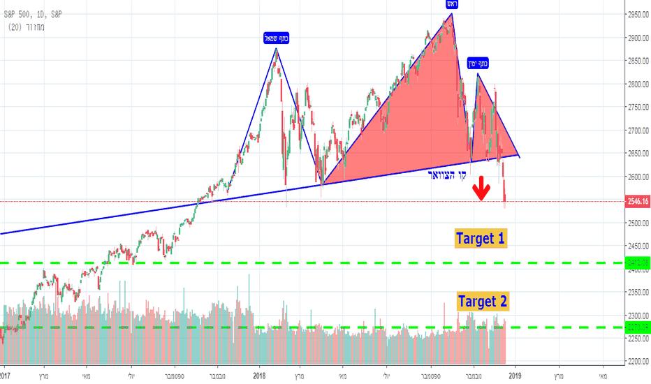 SPX: מדד S&P500 ממשיך לרדת