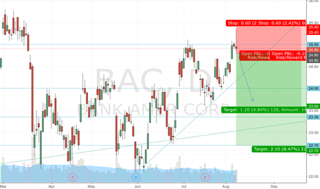 BAC: Possible BAC Double Top