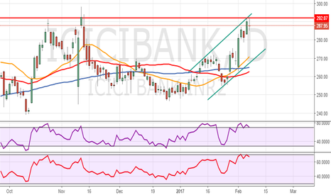 ICICIBANK: ICICI - DOUBLE TOP ??