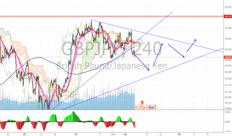 GBPJPY: ポンド円 ロング捕まった