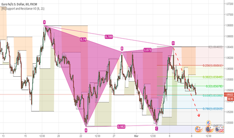 EURUSD: EURUSD - BEARISH GARTLEY FORMATION