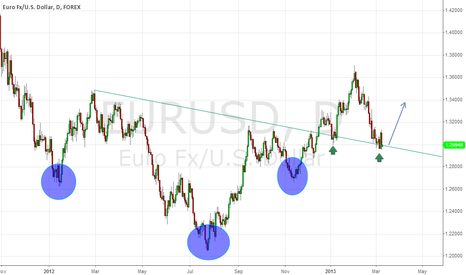 EURUSD: EURUSD Inverted Head & Shoulders