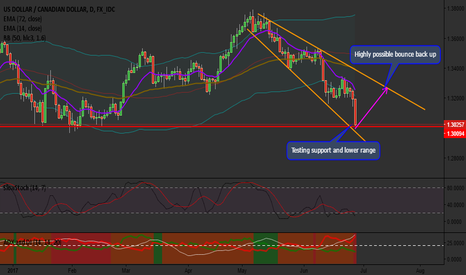 USDCAD: USDCAD Ready For A Wave UP