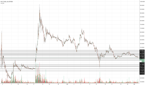 BCHUSD: BCH/USD Supporti e Resistenze (Supports and Resistances)