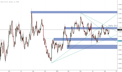 EURUSD: Coming to the end of the EU session (post FOMC technicals)