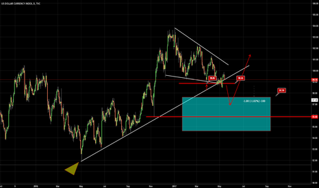 DXY: Still More Downside For DXY