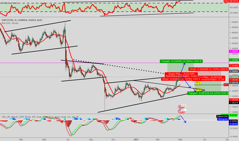 GBPUSD: GBP/USD [1DC] 80% Short / 20% Long. Go short or wait for the BO.