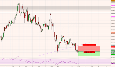 EURGBP: EURGBP - SELL - Trade Journal