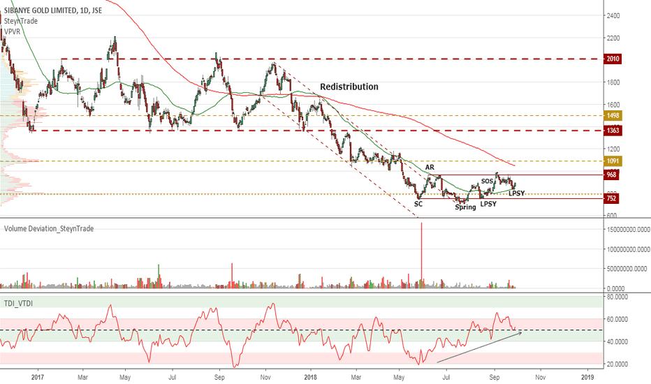 SGL: JSE:SGL  Sibanye Gold Markup to the Redistribution Range