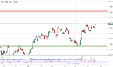 TATASTEEL: Long in July Futures| SL todays low 508| Tgt 560-65