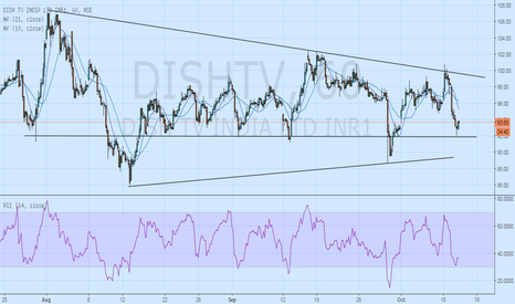 DISHTV: Time to go long on Dish TV?