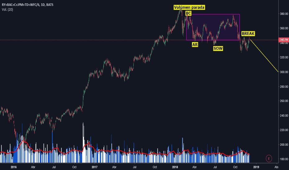 RY+BAC+C+JPM+TD+WFC/6: Compendio de acciones