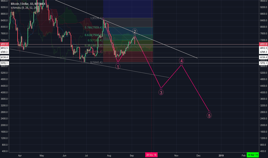 BTCUSD: Are we in a huge bearish Elliott wave?