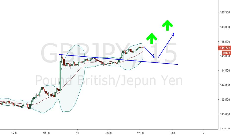 GBPJPY: Beli GJ apabila retrace balik ke trendline