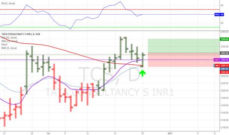 TCS: INDIA STOCK TRADERS - TATA CONSULTANCY - BUY SIGNAL