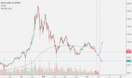 BTCUSD: BTC/USD buscando US$ 6500 ou mais embaixo