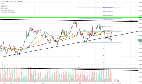 GBPNZD: GBP/NZD 4H Chart: Long-term trend-line breached