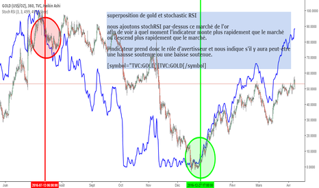 GOLD: superposition de gold et stochastic RSI