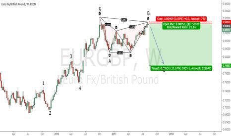 EURGBP: Elliott Waves & Harmonic trading in play