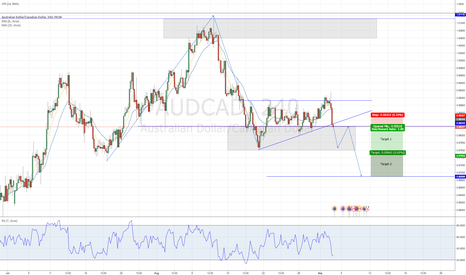 AUDCAD: AUDCAD - Structure Trade