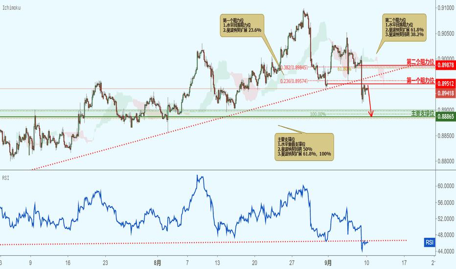 EURGBP: EURGBP 欧元兑英镑(2小时图)-接近阻力位,下跌!