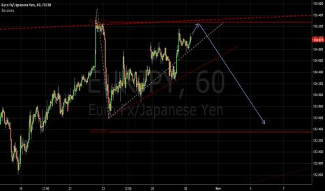 EURJPY: short below135.10-31 key resistance zone