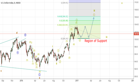 DXY: Dollar Index a great Buying Opportunity