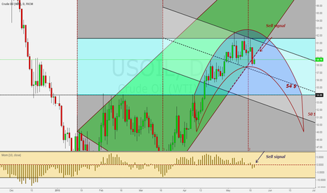 USOIL: I'm Short Crude Oil at 58.97