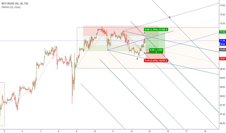USOIL: A Potential Pullback Long Opportunity