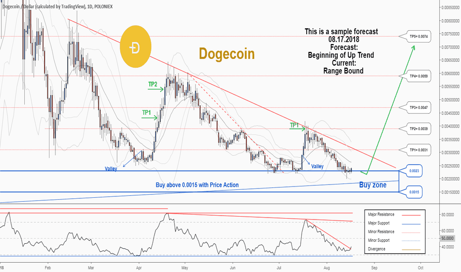 DOGEUSD: A trading opportunity to buy in DOGEUSD