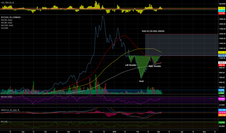 BTCUSD: For My sons.....
