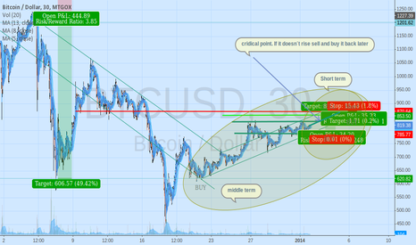 BTCUSD: My first btc trading tips in one chart