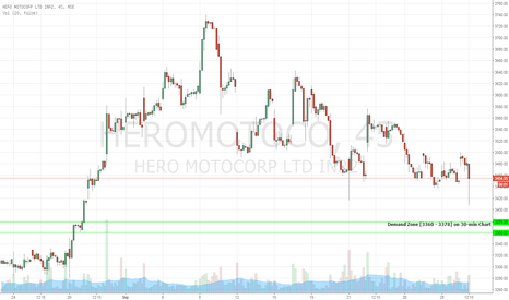 HEROMOTOCO: HEROMOTOCO  -  BUY  Opportunity