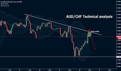 AUDCHF: AUD/CHF Technical analysis