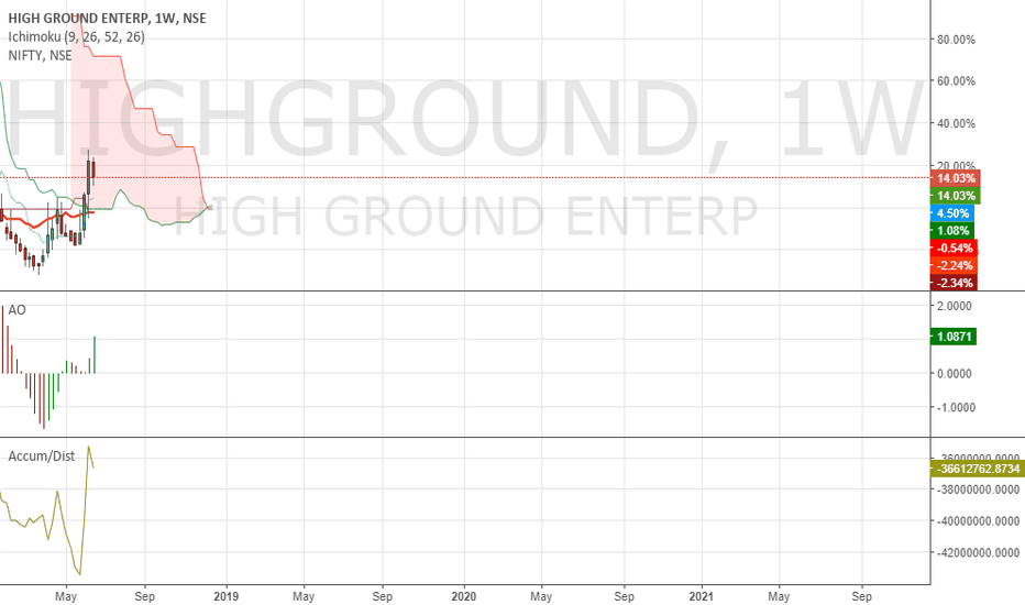HIGHGROUND: Buy Highground Enterprise for short term