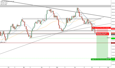 XAUUSD: Weekly Double-Top & Daily Support Break