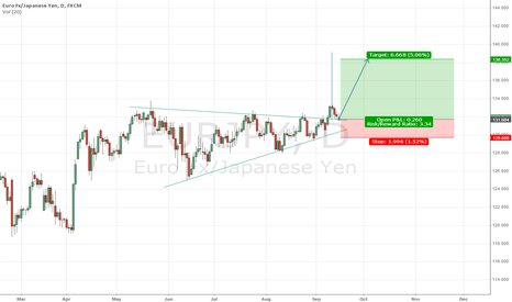 EURJPY: Triangle breakthrough