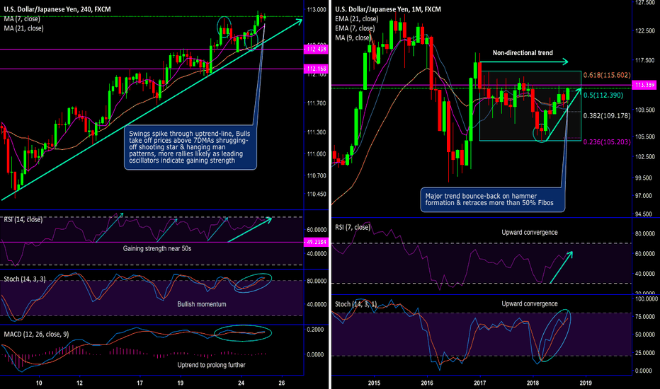 USDJPY: USD/JPY bulls spike through uptrend line, retrace more than 50%