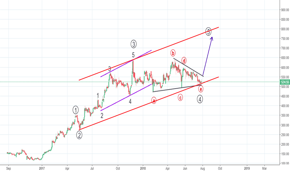 FRETAIL: Elliott Wave - In a post triangle thrust