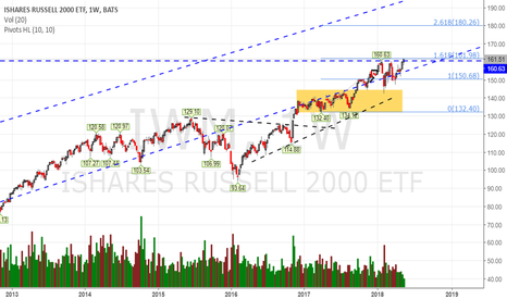 IWM: Seriously, this cannot be bearish