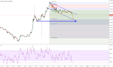 ETHBTC: ETHBTC: only more drop from our channel