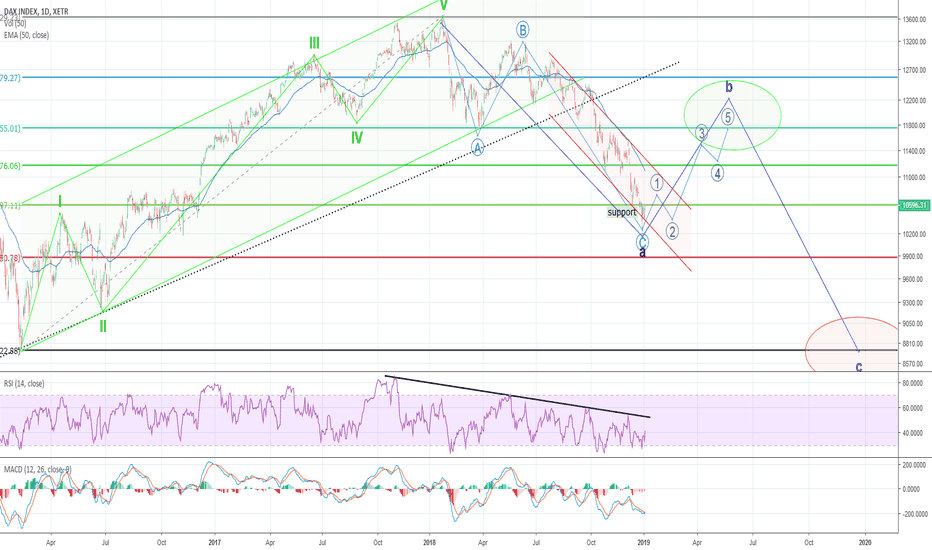 DAX: DAX Projection 2019