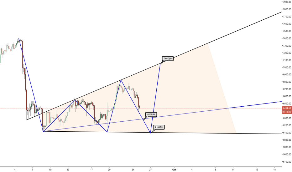 BTCUSD: BTC - too early to Tell - Broadening Pattern