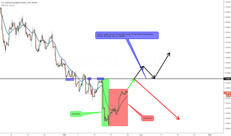 USDCAD: Weak Corrective Pullback Hints at Continued Downside