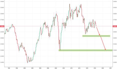 NZDUSD: 纽元兑美元,长期看跌