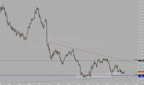 GBPAUD: long still on ,bullish Q come to play