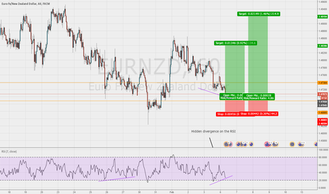EURNZD: Good chance for a long entry on the EUR/NZD 1hr chart