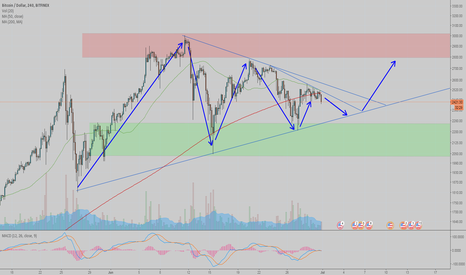 BTCUSD: BTC, are we consolidating?