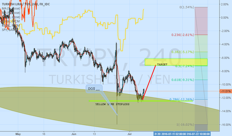 TRYJPY: TRYJPY LONG CAN TEST YELLOW ZONE