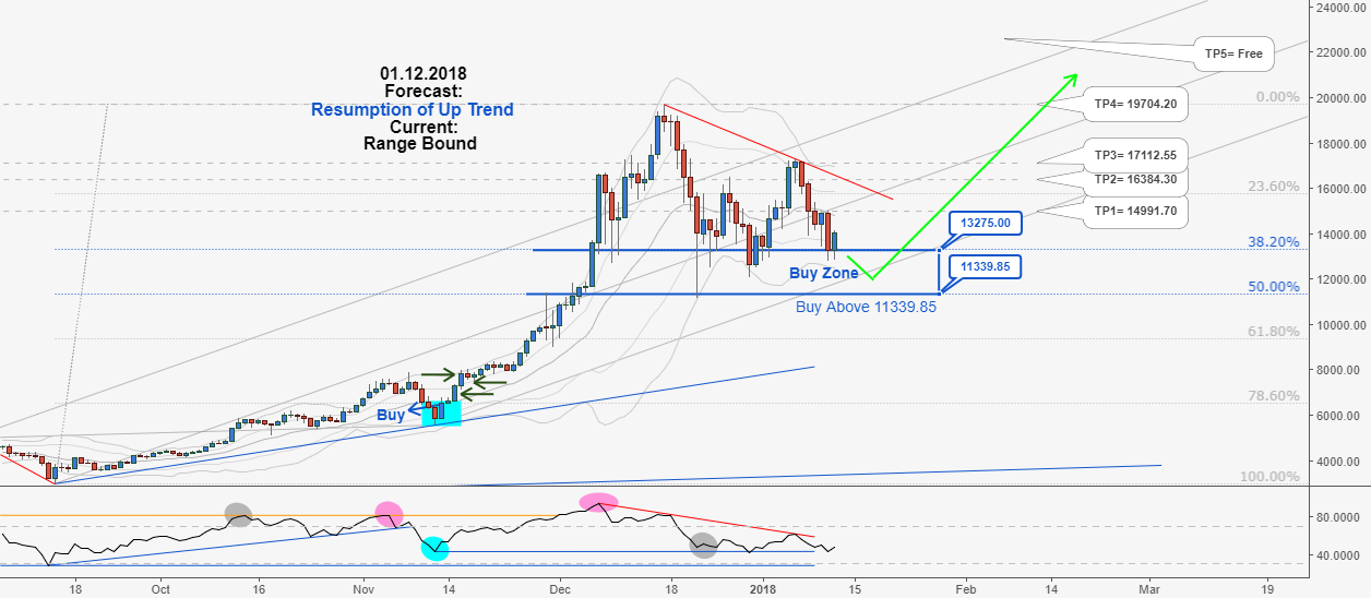 Excellent Long-Term Hunting Opportunity in BTCUSD, Don't miss it